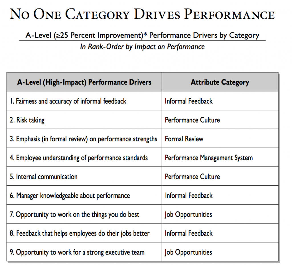 Source: Corporate Leadership Council 2002 Performance Management Survey.  http://bit.ly/1Q8rvmF